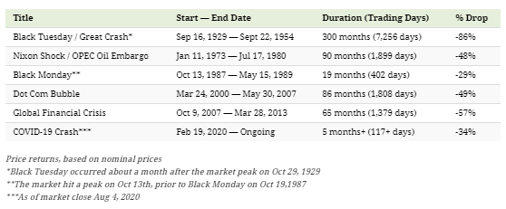 Stæ•t — End Date  Black ;  sep IS,  22,  OPEC Oil  11, 1973 —Jul 17, 1980  13, IS,  D'tCom Bubble  24 2000  MAY 30,  Crisis  Oct S, 2007 28, 2013  cov1D-19 crul-,m  19, 2020  Cm—zing  Price on nom in priQ  •Black Tuesday a m after market pek on Oct 1929  • •The market hit a peak on Oct 13th, to Black Monday Oct 19,1987  • • •As of muket Aug 4, 2020  Days)  300 (7,38 days )  90 (1,889 &ys)  19 (402 days)  88 (1,808 &ys)  SS (1,379  S (117*