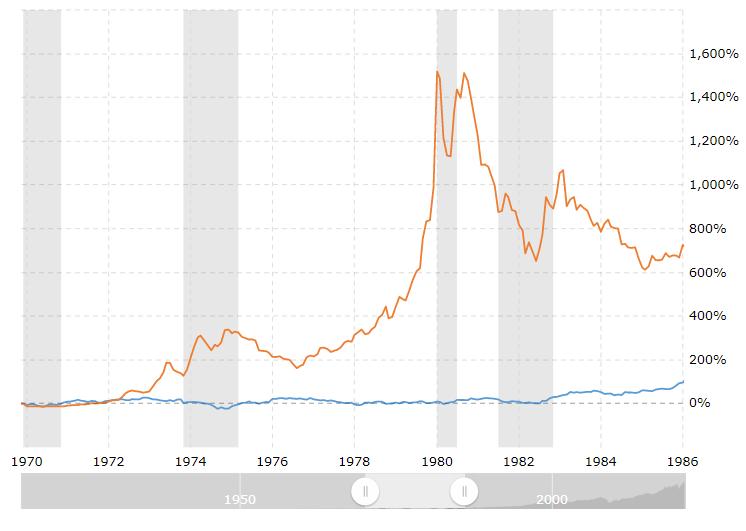 1970  1972  lg74  1976  1978  1980  1982  1984  1,600%  1,400%  1,200%  1,000%  800%  200%  1986